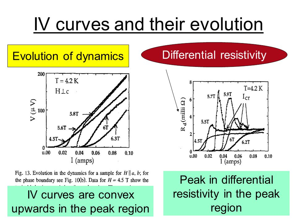 23 Systematics of I-V Curves I-V curves away from the peak behave conventionally.