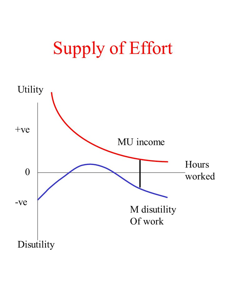 Supply of Effort Hours worked +ve -ve 0 Utility Disutility MU income M disutility Of work