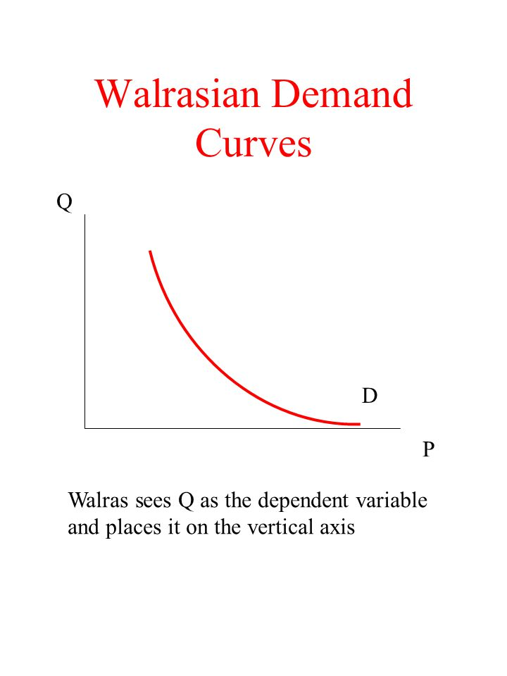 Walrasian Demand Curves P Q Walras sees Q as the dependent variable and places it on the vertical axis D