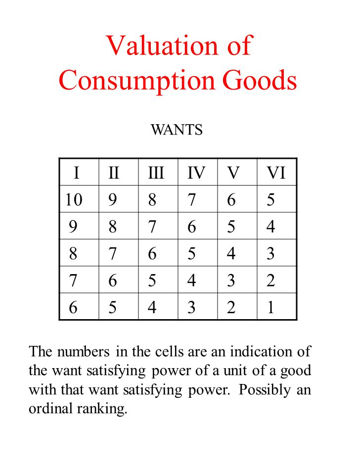 Valuation of Consumption Goods I II III IV V VI 10 9 8 7 6 5 9 8 7 6 5 4 8 7 6 5 4 3 7 6 5 4 3 2 6 5 4 3 2 1 WANTS The numbers in the cells are an indication of the want satisfying power of a unit of a good with that want satisfying power.