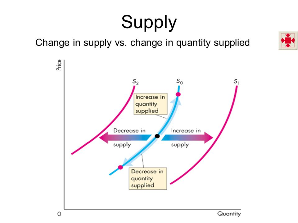 Supply Change in supply vs. change in quantity supplied