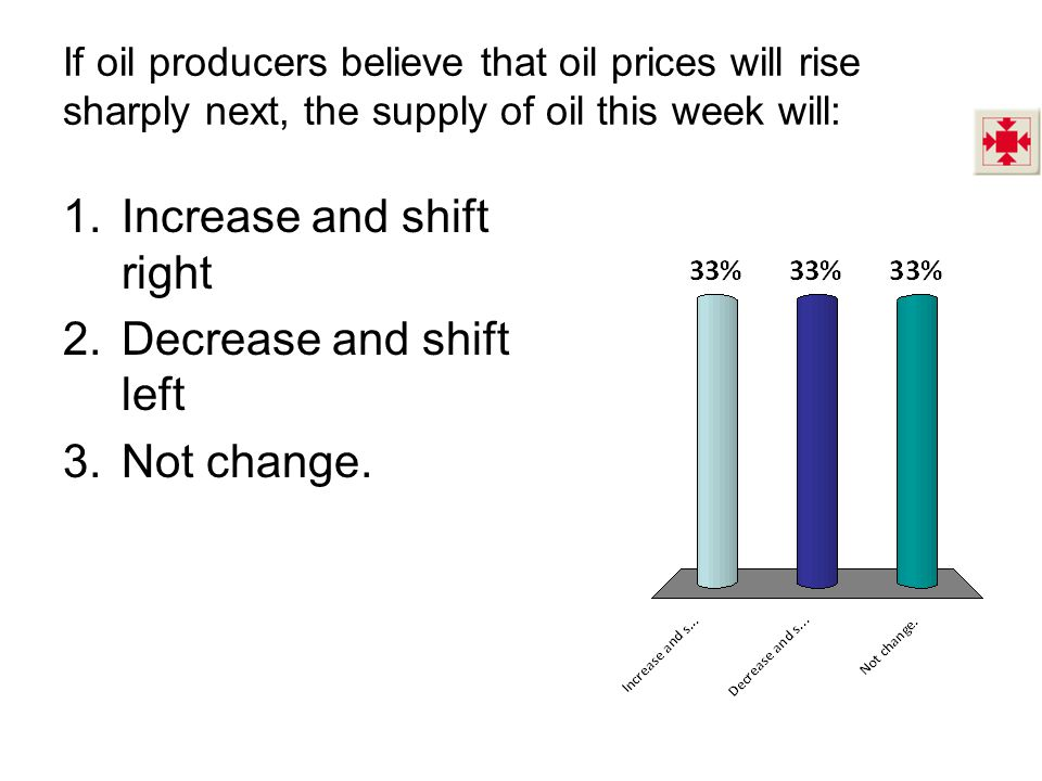 If oil producers believe that oil prices will rise sharply next, the supply of oil this week will: 1.Increase and shift right 2.Decrease and shift lef
