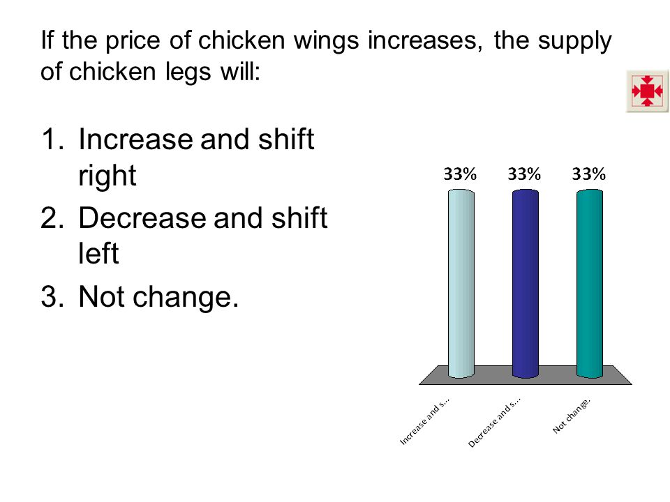 If the price of chicken wings increases, the supply of chicken legs will: 1.Increase and shift right 2.Decrease and shift left 3.Not change.