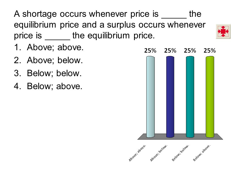A shortage occurs whenever price is _____ the equilibrium price and a surplus occurs whenever price is _____ the equilibrium price. 1.Above; above. 2.
