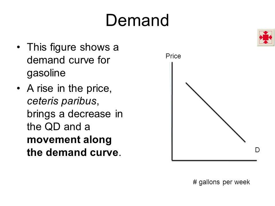 Demand This figure shows a demand curve for gasoline A rise in the price, ceteris paribus, brings a decrease in the QD and a movement along the demand