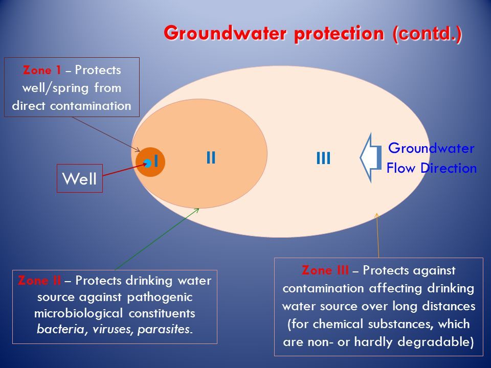 Groundwater protection (contd.) Zone II – Protects drinking water source against pathogenic micro­biological constituents bacteria, viruses, parasites.