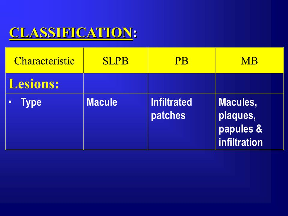 CLASSIFICATION: CharacteristicSLPBPBMB Lesions: TypeMaculeInfiltrated patches Macules, plaques, papules & infiltration