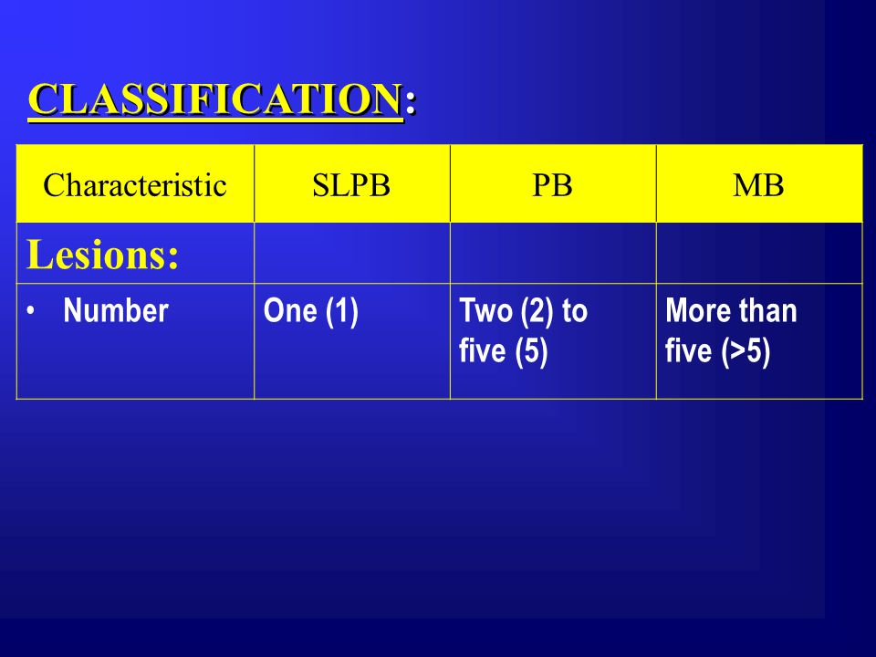 CLASSIFICATION: CharacteristicSLPBPBMB Lesions: NumberOne (1)Two (2) to five (5) More than five (>5)