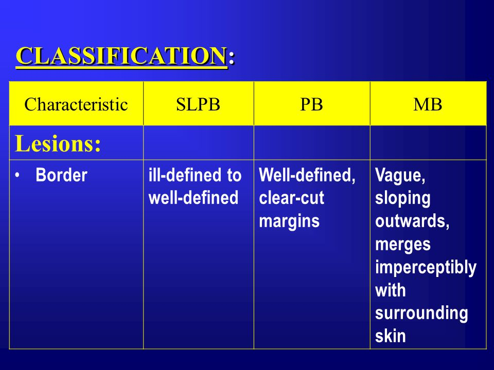 CLASSIFICATION: CharacteristicSLPBPBMB Lesions: Borderill-defined to well-defined Well-defined, clear-cut margins Vague, sloping outwards, merges imperceptibly with surrounding skin