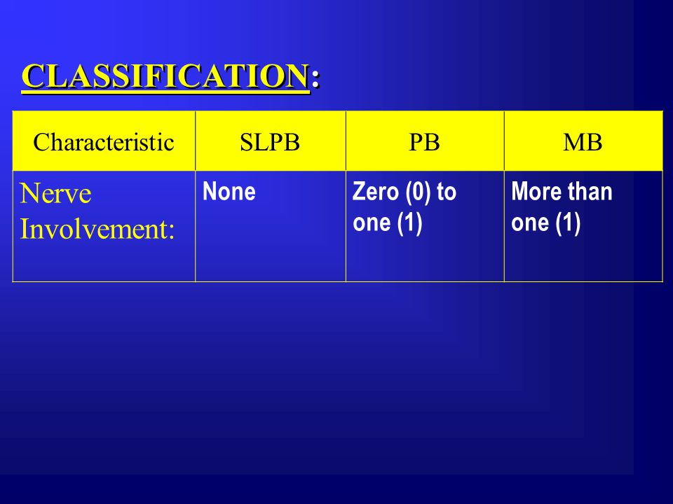 CLASSIFICATION: CharacteristicSLPBPBMB Nerve Involvement: NoneZero (0) to one (1) More than one (1)