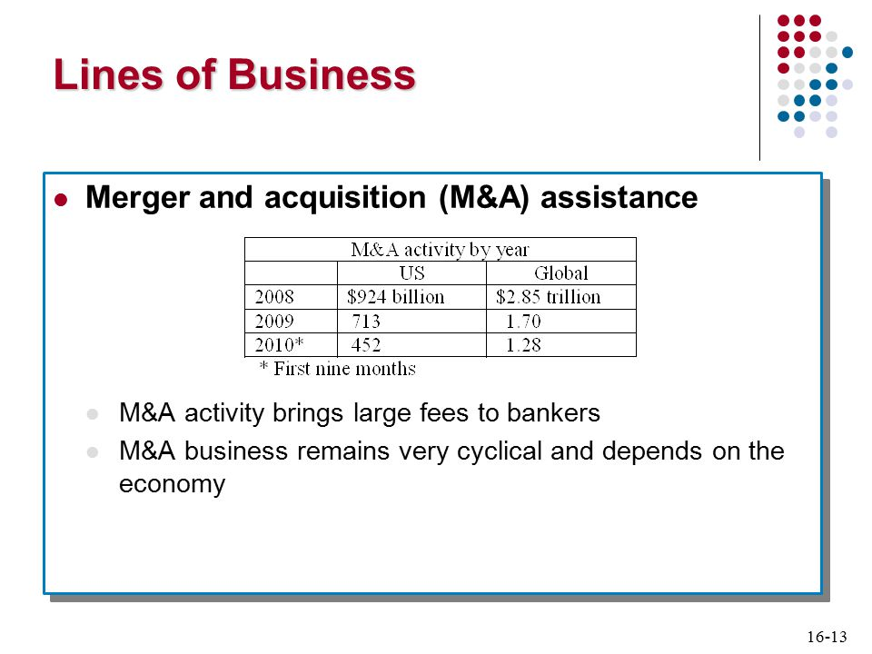 16-13 Lines of Business Merger and acquisition (M&A) assistance M&A activity brings large fees to bankers M&A business remains very cyclical and depends on the economy Merger and acquisition (M&A) assistance M&A activity brings large fees to bankers M&A business remains very cyclical and depends on the economy