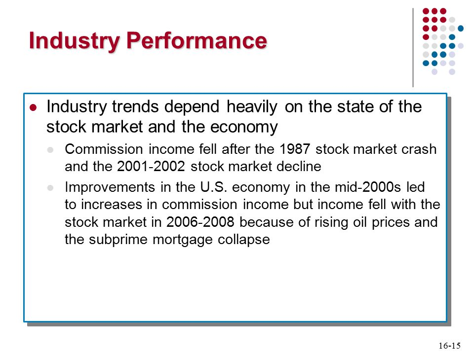16-16 Industry Performance Performance (continued) Revenues and profits fell record amounts in 2008, but rebounded sharply in 2009 Industry employment fell sharply Low interest rates and strong stock market helped fuel profit recovery Performance (continued) Revenues and profits fell record amounts in 2008, but rebounded sharply in 2009 Industry employment fell sharply Low interest rates and strong stock market helped fuel profit recovery