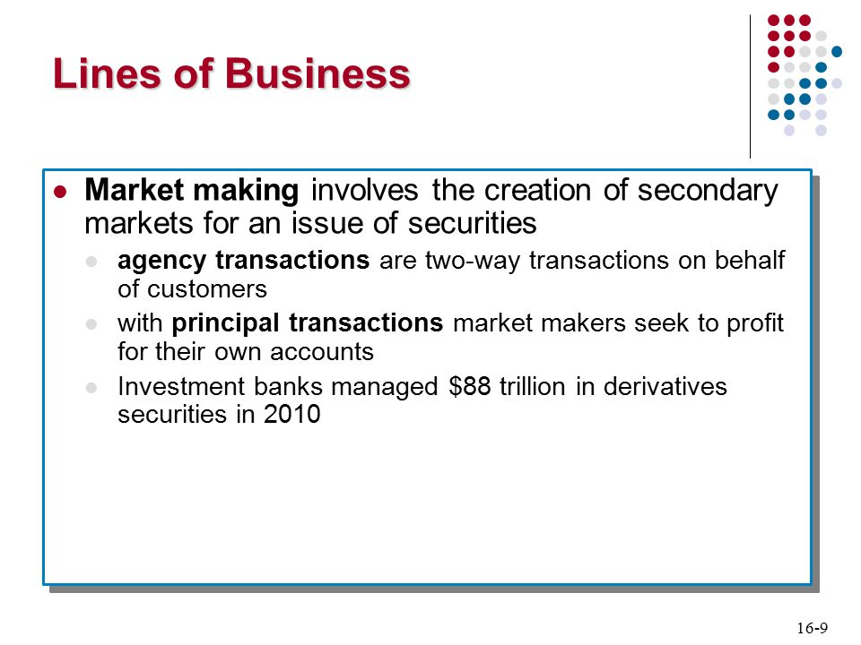 16-9 Lines of Business Market making involves the creation of secondary markets for an issue of securities agency transactions are two-way transactions on behalf of customers with principal transactions market makers seek to profit for their own accounts Investment banks managed $88 trillion in derivatives securities in 2010 Market making involves the creation of secondary markets for an issue of securities agency transactions are two-way transactions on behalf of customers with principal transactions market makers seek to profit for their own accounts Investment banks managed $88 trillion in derivatives securities in 2010