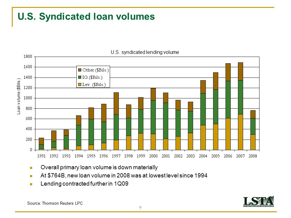 7 U.S. Syndicated loan volumes Overall primary loan volume is down materially At $764B, new loan volume in 2008 was at lowest level since 1994 Lending