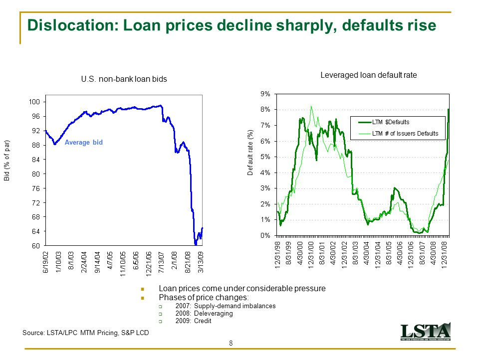 8 Dislocation: Loan prices decline sharply, defaults rise Bid (% of par) Source: LSTA/LPC MTM Pricing, S&P LCD Loan prices come under considerable pre