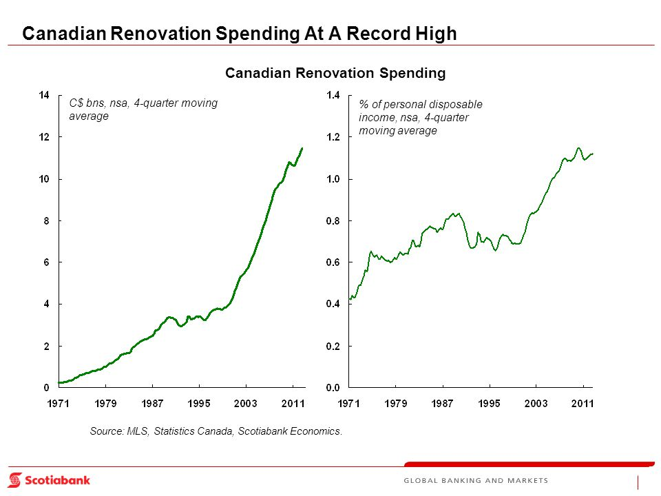 Source: MLS, Statistics Canada, Scotiabank Economics.
