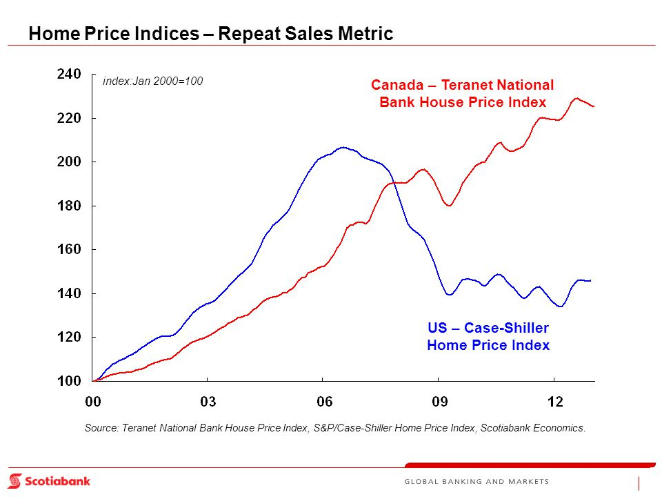 Canada – Teranet National Bank House Price Index US – Case-Shiller Home Price Index Source: Teranet National Bank House Price Index, S&P/Case-Shiller