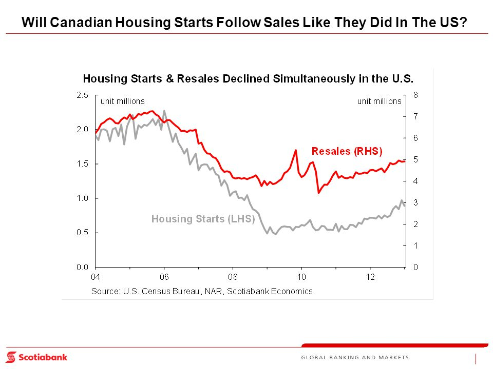 Will Canadian Housing Starts Follow Sales Like They Did In The US
