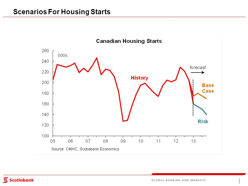 Scenarios For Housing Starts