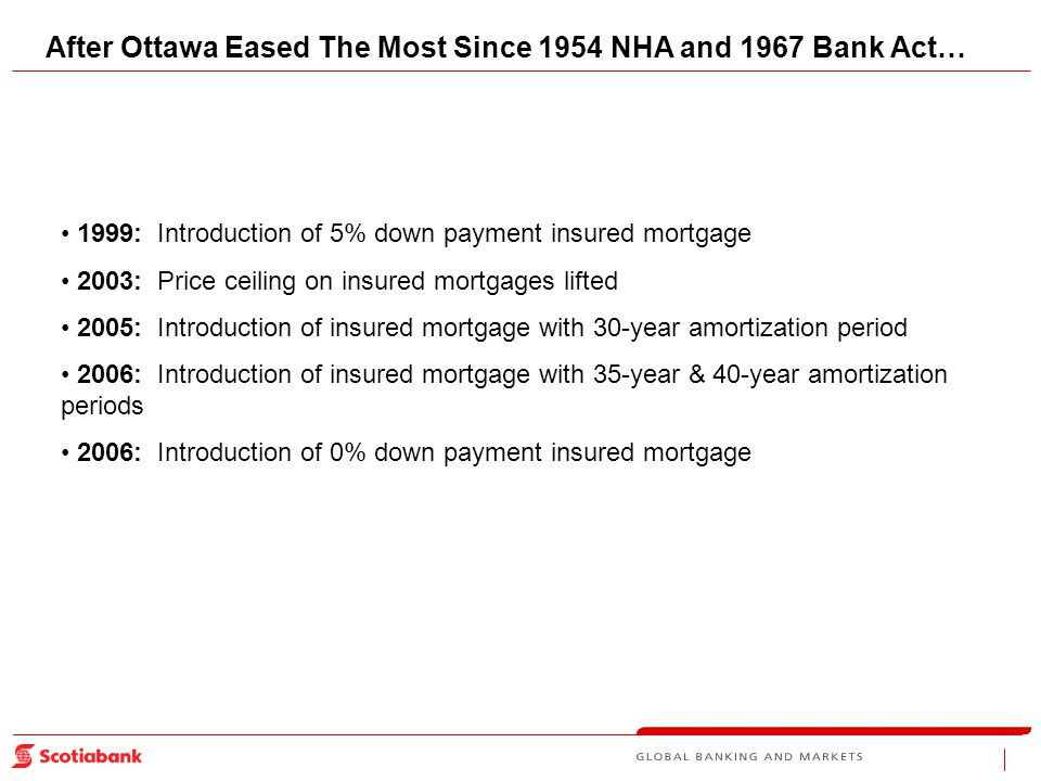 After Ottawa Eased The Most Since 1954 NHA and 1967 Bank Act… 1999: Introduction of 5% down payment insured mortgage 2003: Price ceiling on insured mortgages lifted 2005: Introduction of insured mortgage with 30-year amortization period 2006: Introduction of insured mortgage with 35-year & 40-year amortization periods 2006: Introduction of 0% down payment insured mortgage