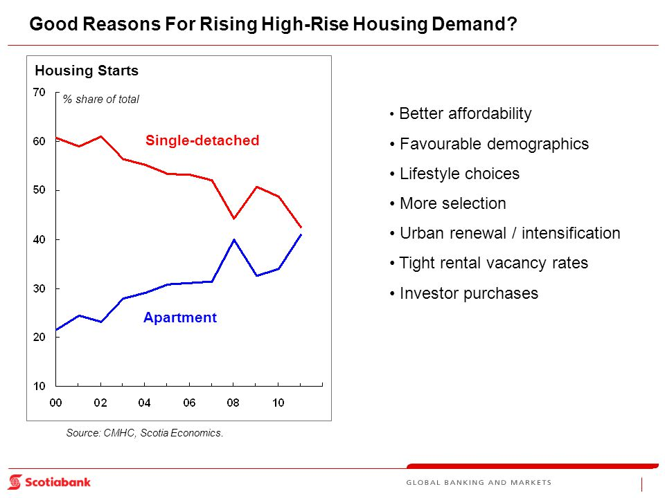 Housing Starts Single-detached Good Reasons For Rising High-Rise Housing Demand.