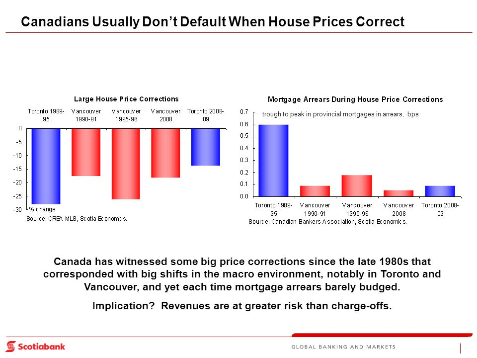 Canadians Usually Don't Default When House Prices Correct Canada has witnessed some big price corrections since the late 1980s that corresponded with big shifts in the macro environment, notably in Toronto and Vancouver, and yet each time mortgage arrears barely budged.