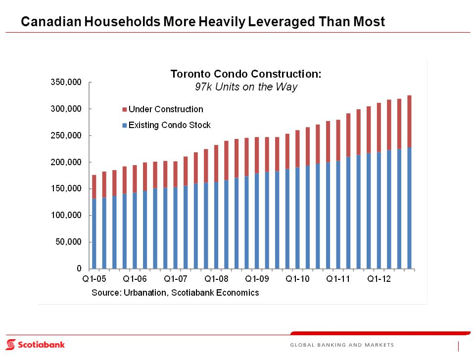 Canadian Households More Heavily Leveraged Than Most