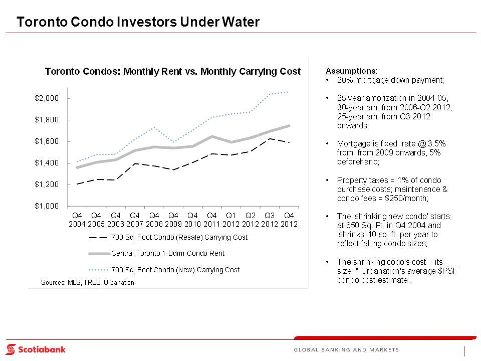 Toronto Condo Investors Under Water