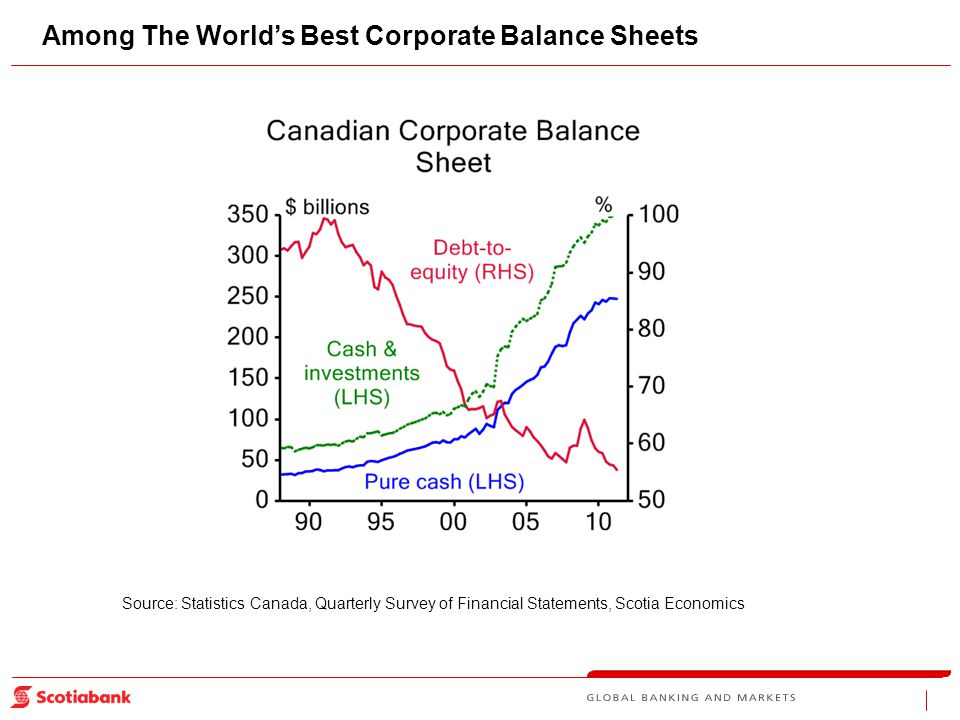 Among The World's Best Corporate Balance Sheets Source: Statistics Canada, Quarterly Survey of Financial Statements, Scotia Economics
