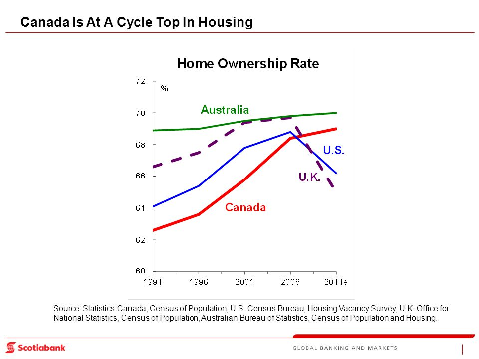 Canada Is At A Cycle Top In Housing Source: Statistics Canada, Census of Population, U.S.