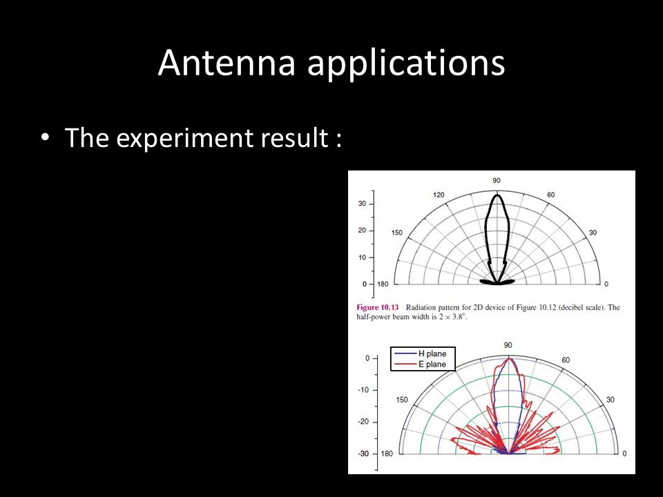 Antenna applications The experiment result :