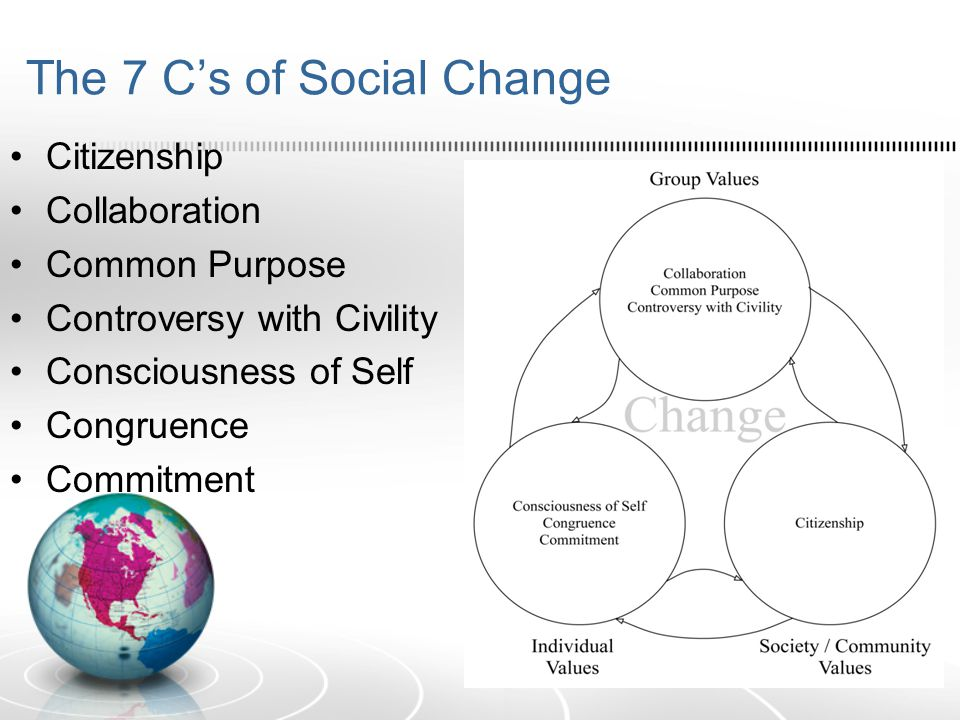 The 7 C's of Social Change Citizenship Collaboration Common Purpose Controversy with Civility Consciousness of Self Congruence Commitment