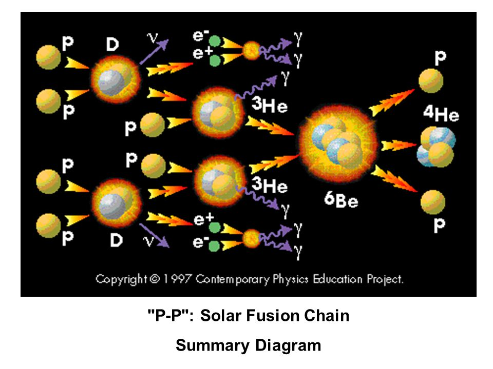 Solar Wind - - continued Closer to the Earth are the Van Allen radiation belts where solar particles are trapped due to magnetic forces.