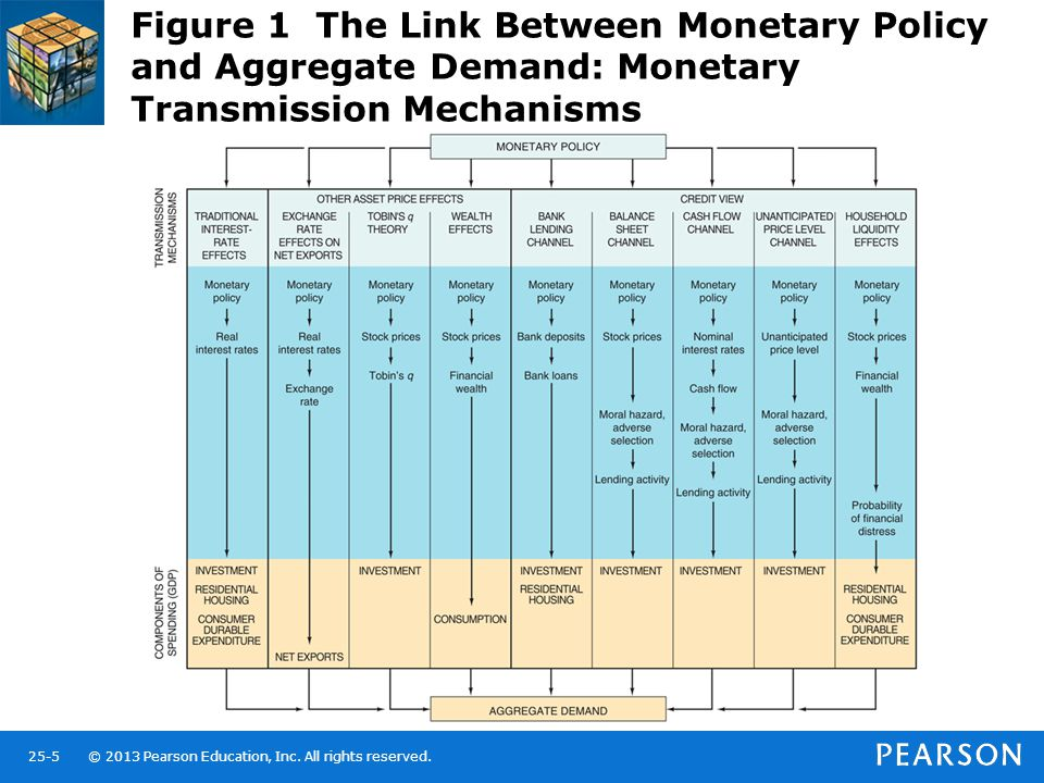 © 2013 Pearson Education, Inc. All rights reserved.25-5 Figure 1 The Link Between Monetary Policy and Aggregate Demand: Monetary Transmission Mechanis