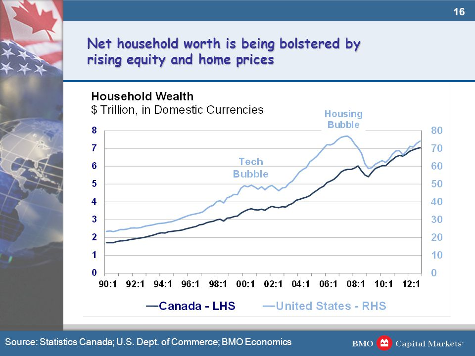 16 Net household worth is being bolstered by rising equity and home prices Source: Statistics Canada; U.S. Dept. of Commerce; BMO Economics