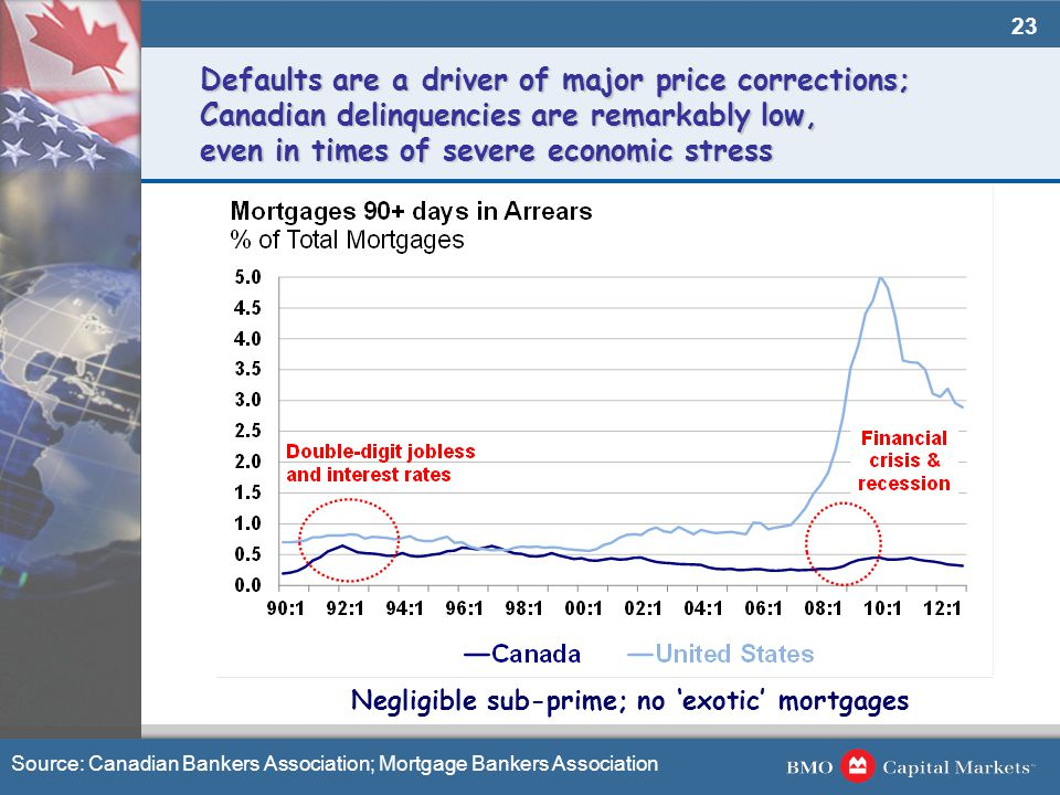 23 Defaults are a driver of major price corrections; Canadian delinquencies are remarkably low, even in times of severe economic stress Source: Canadi