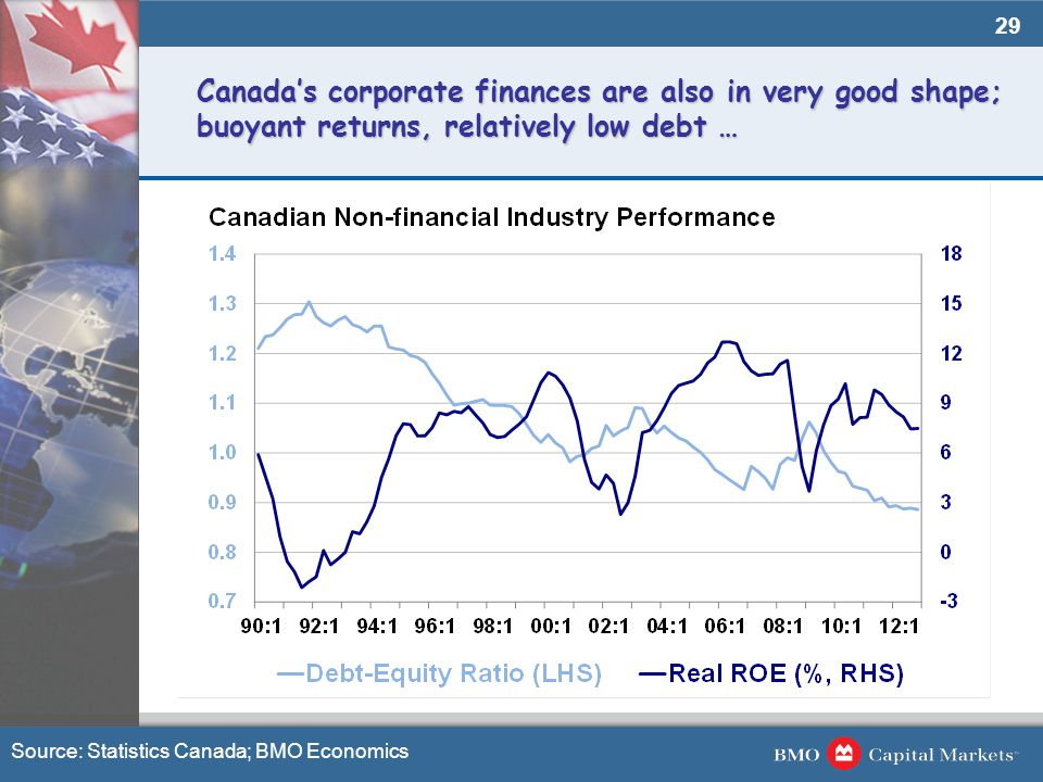 29 Canada's corporate finances are also in very good shape; buoyant returns, relatively low debt … Source: Statistics Canada; BMO Economics