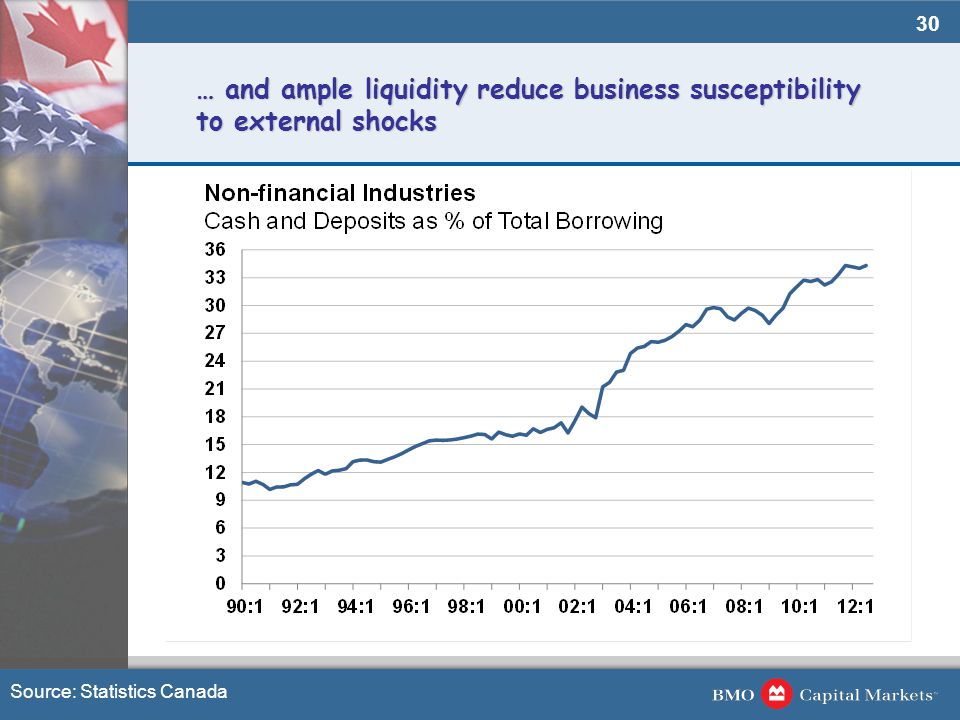 30 … and ample liquidity reduce business susceptibility to external shocks Source: Statistics Canada