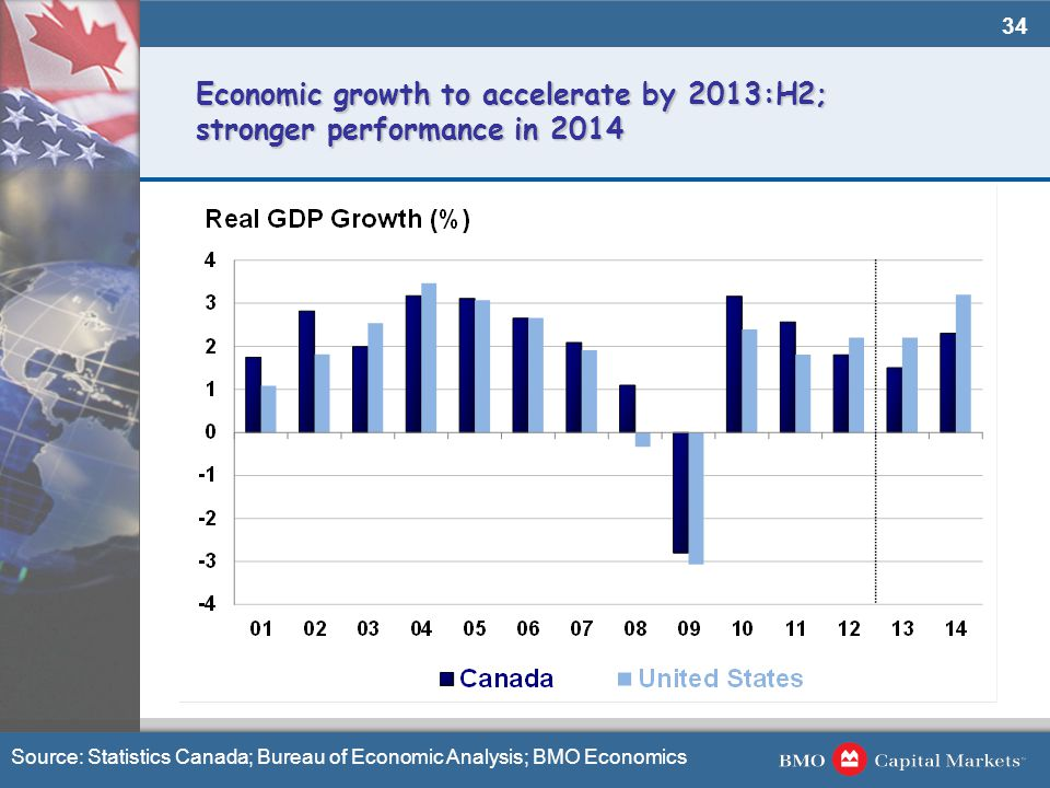 34 Economic growth to accelerate by 2013:H2; stronger performance in 2014 Source: Statistics Canada; Bureau of Economic Analysis; BMO Economics