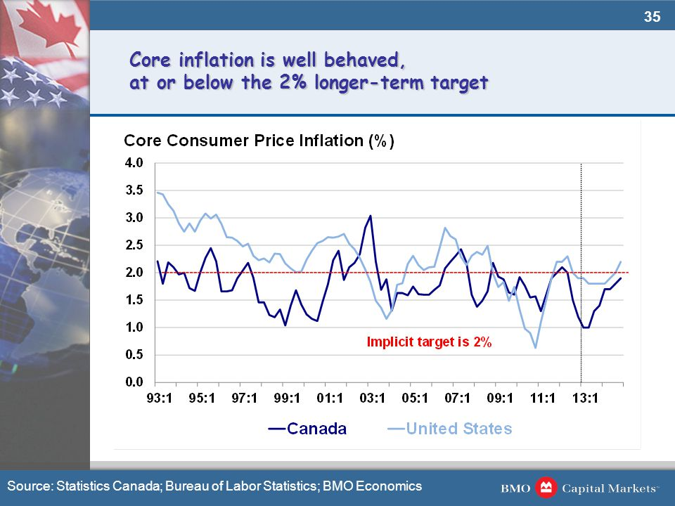 35 Core inflation is well behaved, at or below the 2% longer-term target Source: Statistics Canada; Bureau of Labor Statistics; BMO Economics