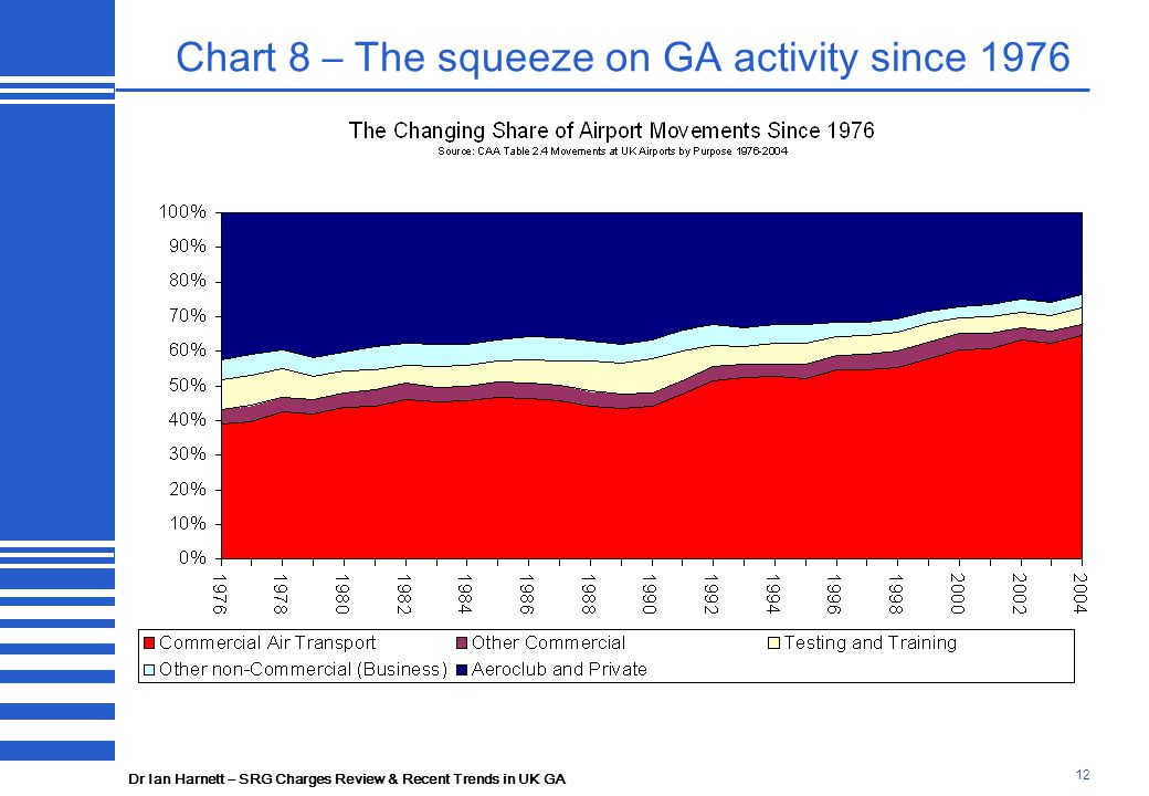 Dr Ian Harnett – SRG Charges Review & Recent Trends in UK GA 12 Chart 8 – The squeeze on GA activity since 1976