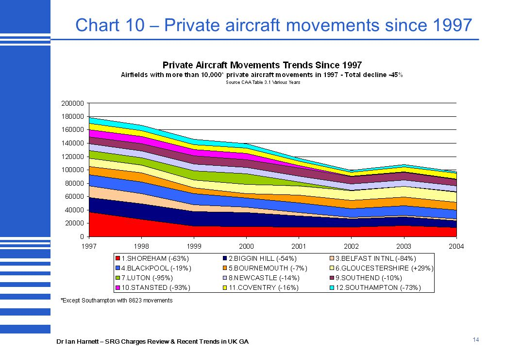 Dr Ian Harnett – SRG Charges Review & Recent Trends in UK GA 14 Chart 10 – Private aircraft movements since 1997