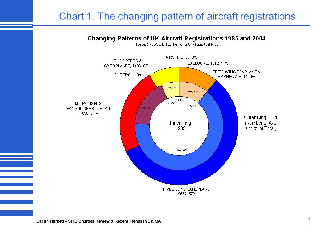 Dr Ian Harnett – SRG Charges Review & Recent Trends in UK GA 3 Chart 1. The changing pattern of aircraft registrations