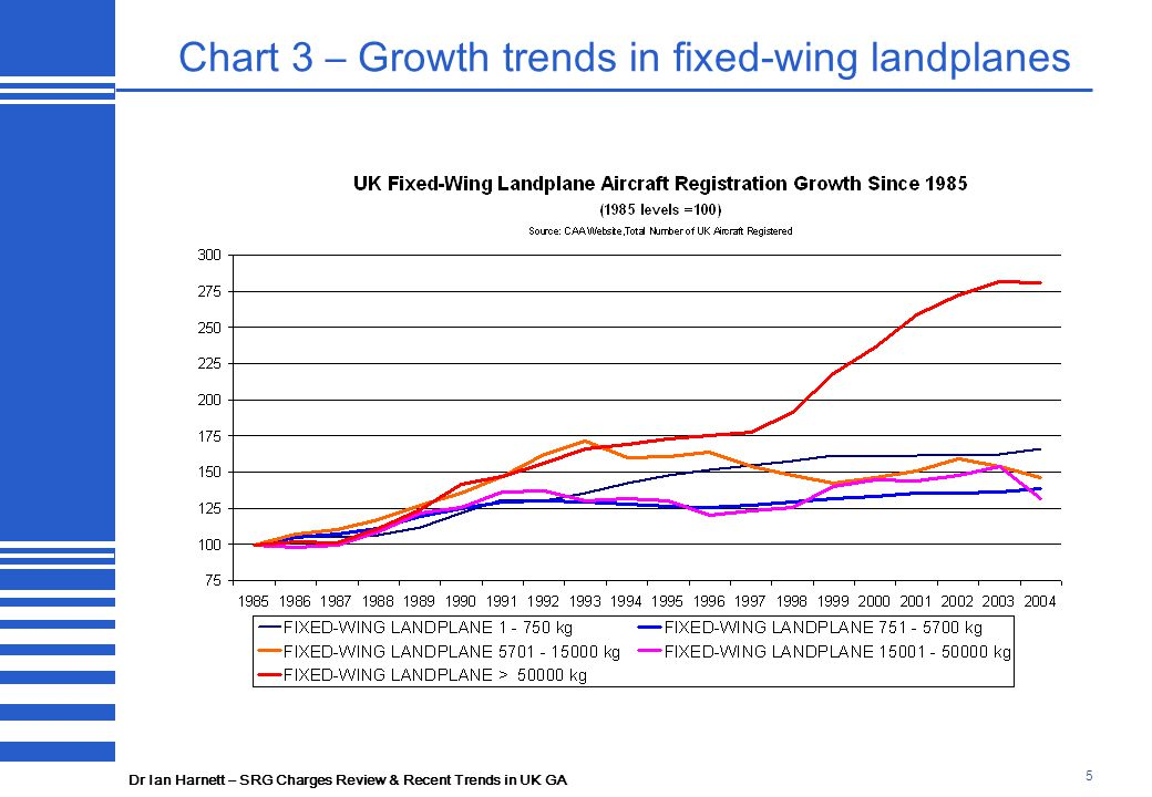 Dr Ian Harnett – SRG Charges Review & Recent Trends in UK GA 5 Chart 3 – Growth trends in fixed-wing landplanes