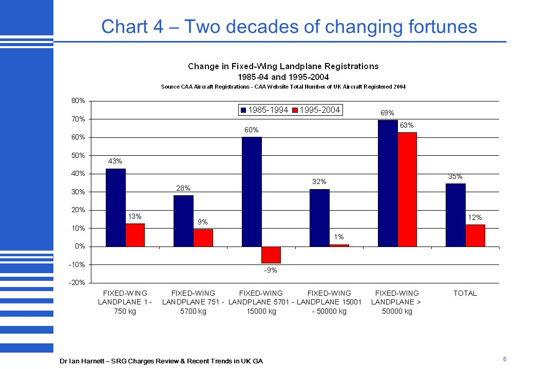 Dr Ian Harnett – SRG Charges Review & Recent Trends in UK GA 17 Chart 12 – The change in Airfield movements 1997-2004