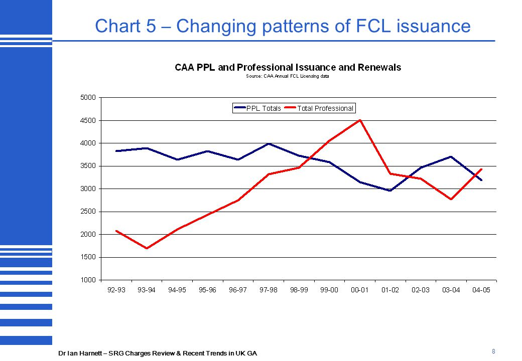 Dr Ian Harnett – SRG Charges Review & Recent Trends in UK GA 9 Chart 6 – PPL issuance has slowed sharply