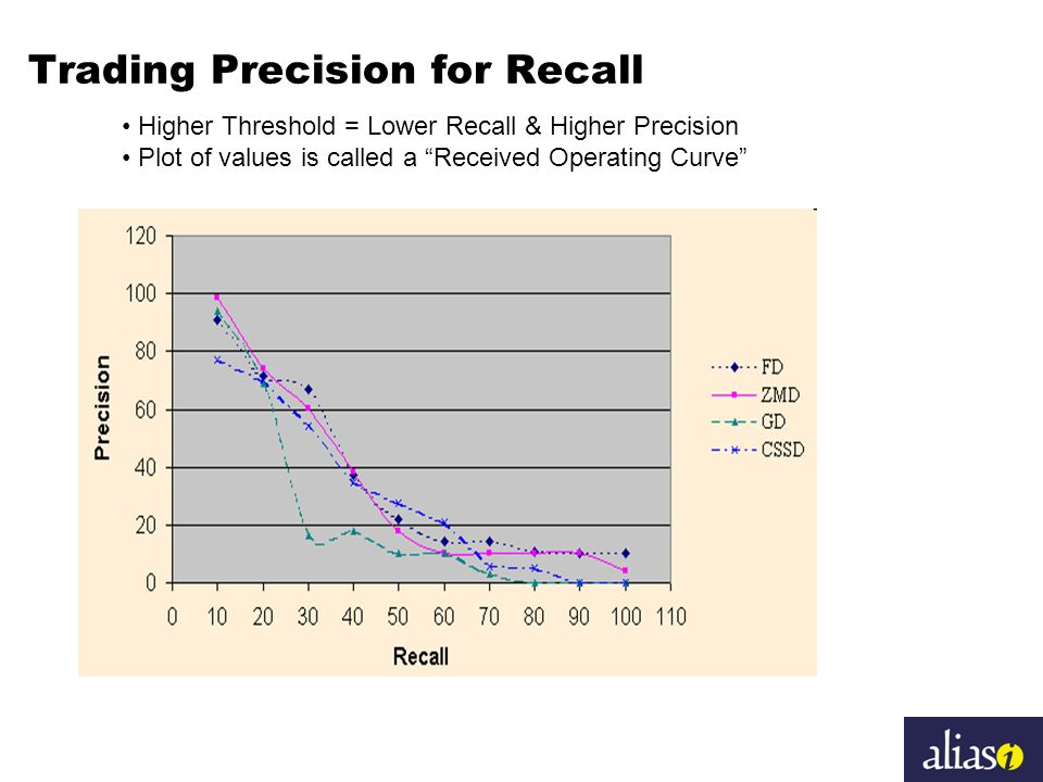 Trading Precision for Recall Higher Threshold = Lower Recall & Higher Precision Plot of values is called a Received Operating Curve