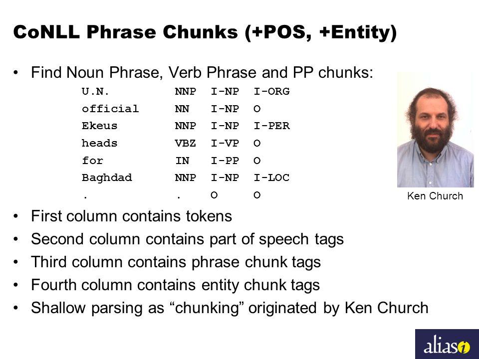 CoNLL Phrase Chunks (+POS, +Entity) Find Noun Phrase, Verb Phrase and PP chunks: U.N. NNP I-NP I-ORG official NN I-NP O Ekeus NNP I-NP I-PER heads VBZ