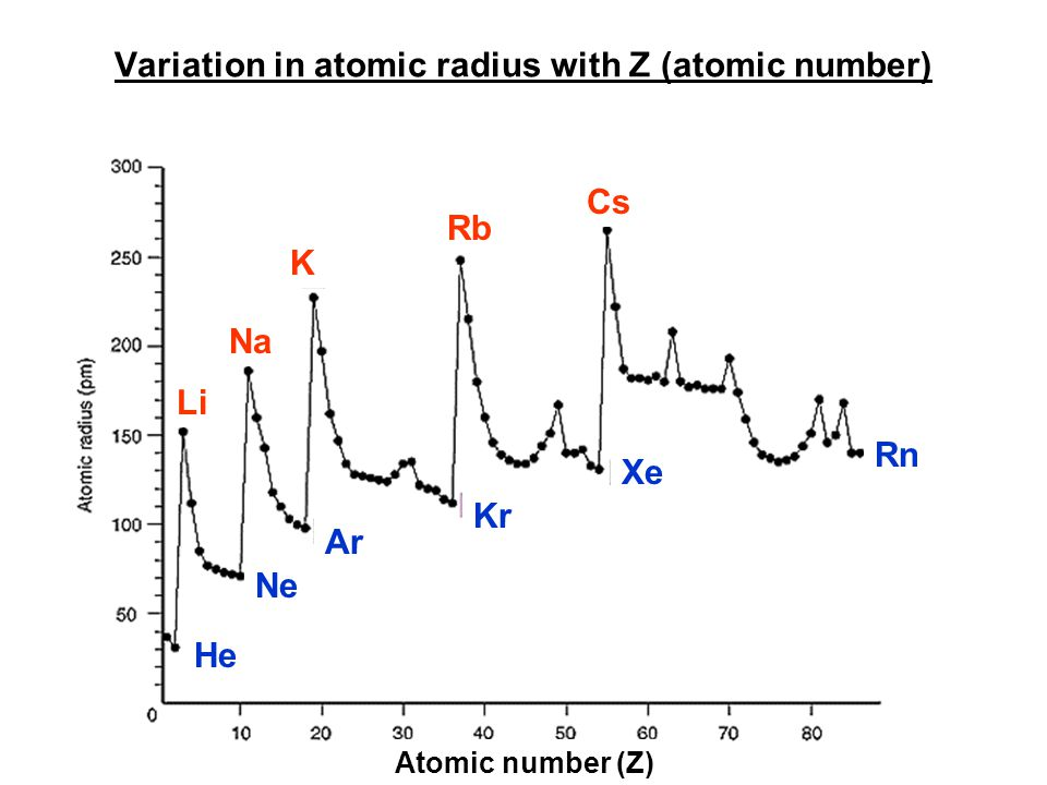 Variation in atomic radius with Z (atomic number) Atomic number (Z) He Ne Ar Kr Xe Rn Cs Rb K Na Li