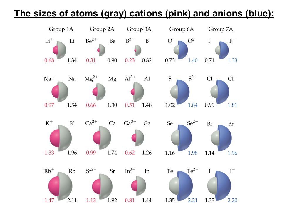 The sizes of atoms (gray) cations (pink) and anions (blue):